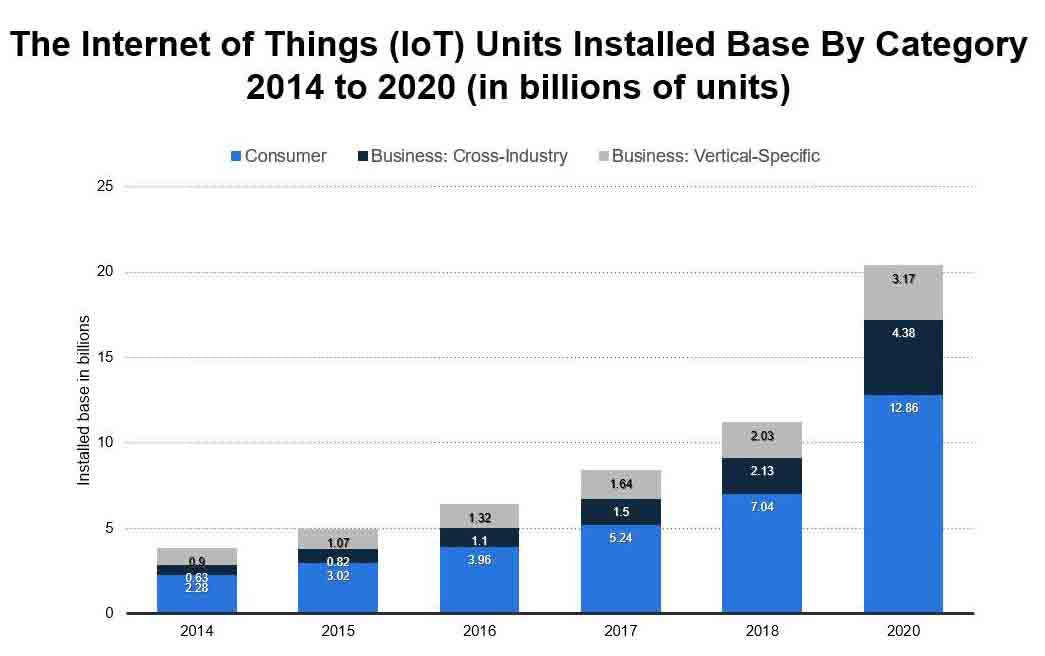 The-Internet-of-Things-2014-to-2020-in-billions-of-units